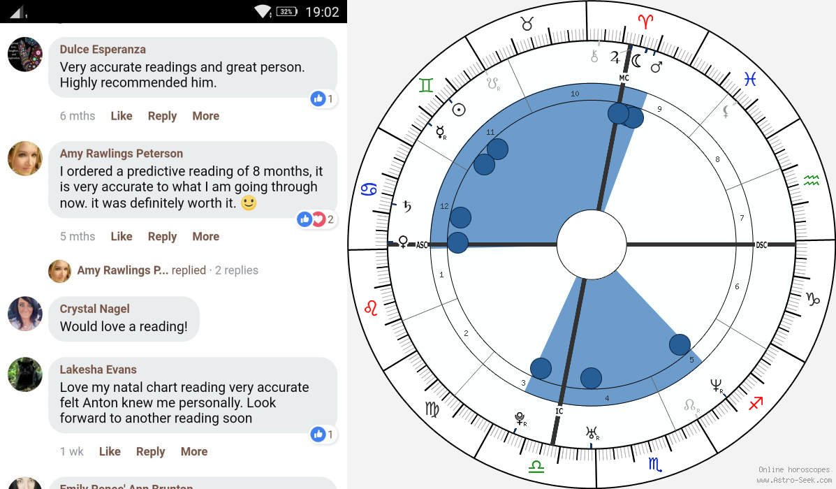 How To Read A Birth Chart In Vedic Astrology